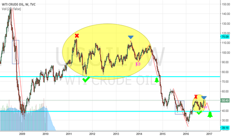 USOIL: Patterns repeat