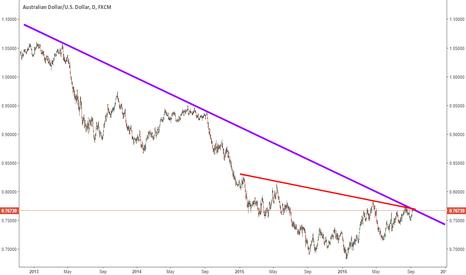 AUDUSD: AUDUSD is testing a multi-year trend resistance