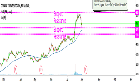 CBAY: Another nice entry to take a swing here
