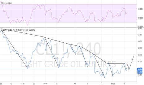 CL1!: Bulls being let loose