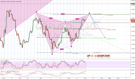 GBPUSD: GBPUSD, 240 Bearish Gartley lines up with previous swing high