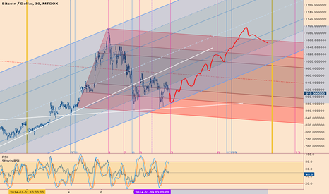 BTCUSD: almost 1100$ in 3 - 4 days