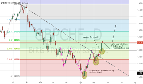 GBPCHF: GBPCHF: Retracement Trade on Head and Shoulders!