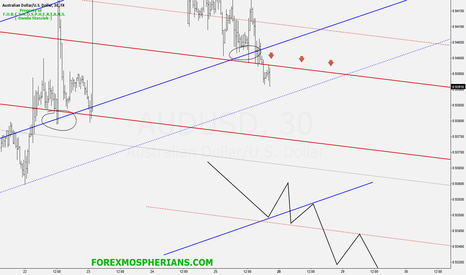 AUDUSD: AUDUSD_looking_for_selling_opportunities