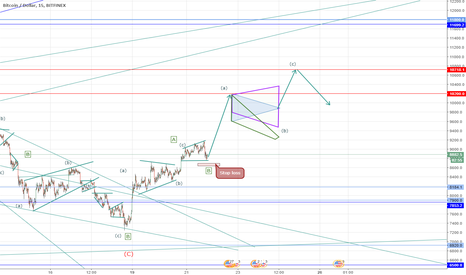 BTCUSD: Bitcoin possible small growth