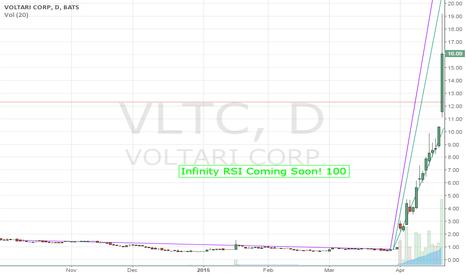 VLTC: Stock Chart VLTC Daily Update
