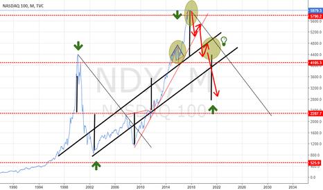 NDX: NASDAQ ...Black MONDAY o Big SHORT ?
