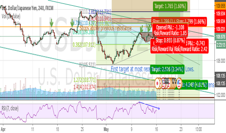 USDJPY: Short USDJPY following triple top on bearish RSI at a 61.8