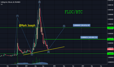 FLDCBTC: FLDC Trade Idea
