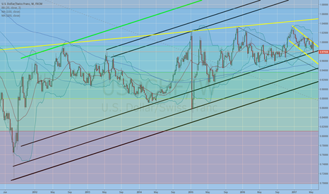 USDCHF: bouncing back above this line