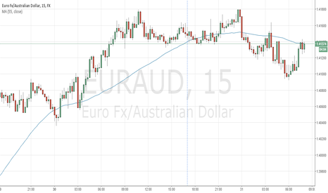 EURAUD: EURAUD is going to move up
