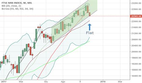 FTSEMIB: FTSEMIB Settimanale Flat