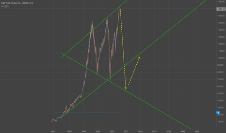 SPX: This could happen. $SPX