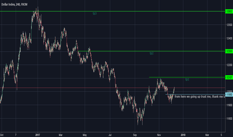 USDOLLAR: bullish environment