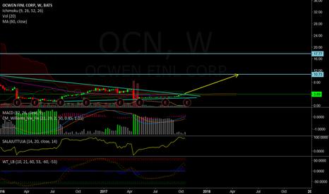 OCN: Long OCN