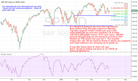 SPX: SPX, SPY- What's It Going To Be Once The Opening Dust Settles?