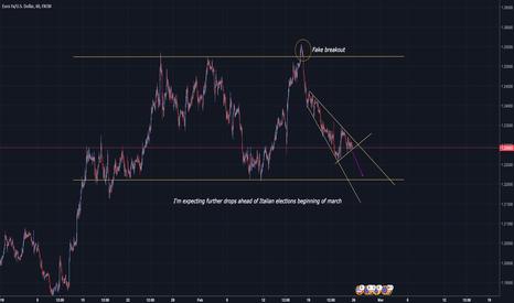 EURUSD: EUR/USD: How to trade it next week ?