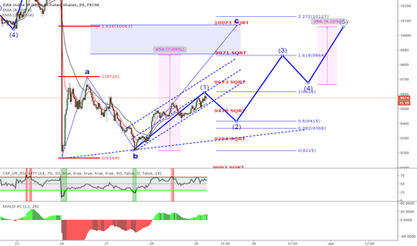 GER30: DAX possible ABC in play