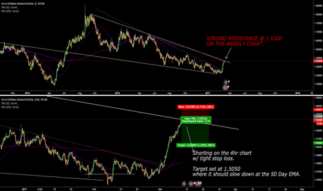 EURNZD: EURNZD Short on the Weekly Chart. Strong Resistance.