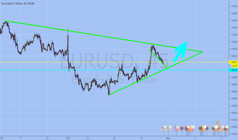 EURUSD: Buy at the support