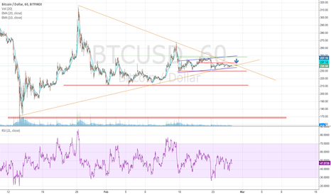 BTCUSD: BTCUSD - Big move coming up in 15 - 20 hours