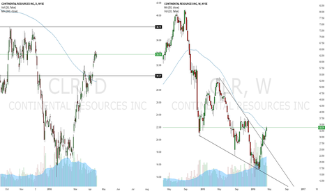 CLR: CONTINENTAL: TRADING THE BREAK OUT
