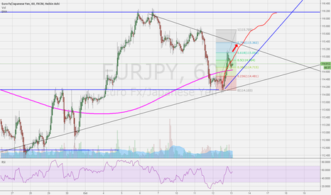 EURJPY: Could go long...