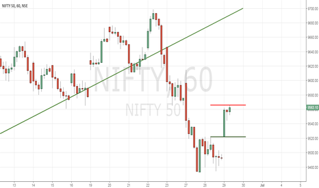 NIFTY: Nifty Levels Intraday