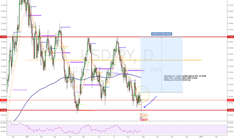 USDJPY: Waiting for its turn back up