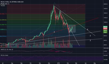BTCUSD: (!) BTC - CRUCIAL remarks on current Bitcoin price