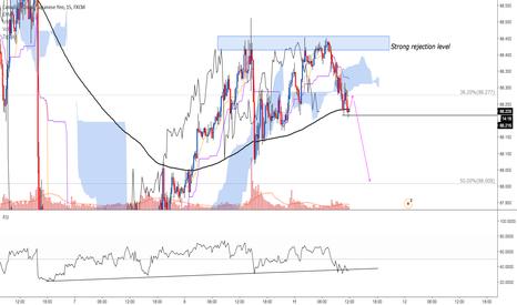 CADJPY: CAD/JPY : looking to short -> target 88