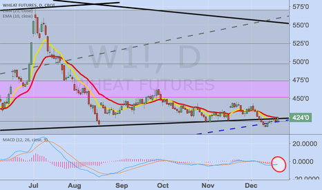 W1!: Getting bullish on commodities again