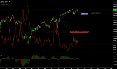 RUT: RUT  Put Calendar (Volatility Play)