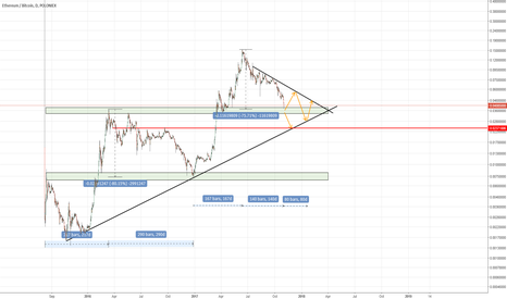 ETHBTC: ETH and Altcoins cycles