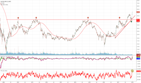 AA: Alcoa completed important pullback