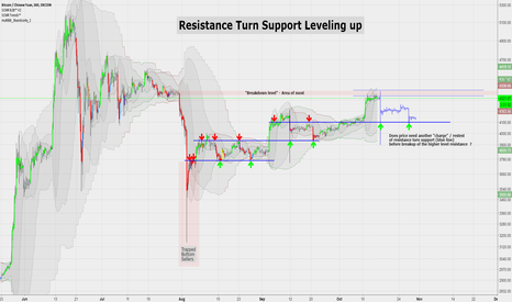 BTCCNY: Resistance Turn Support Levelling up Theory