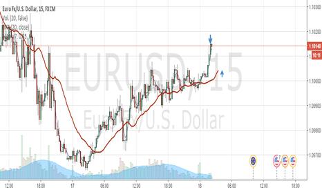 EURUSD: scalping en corto