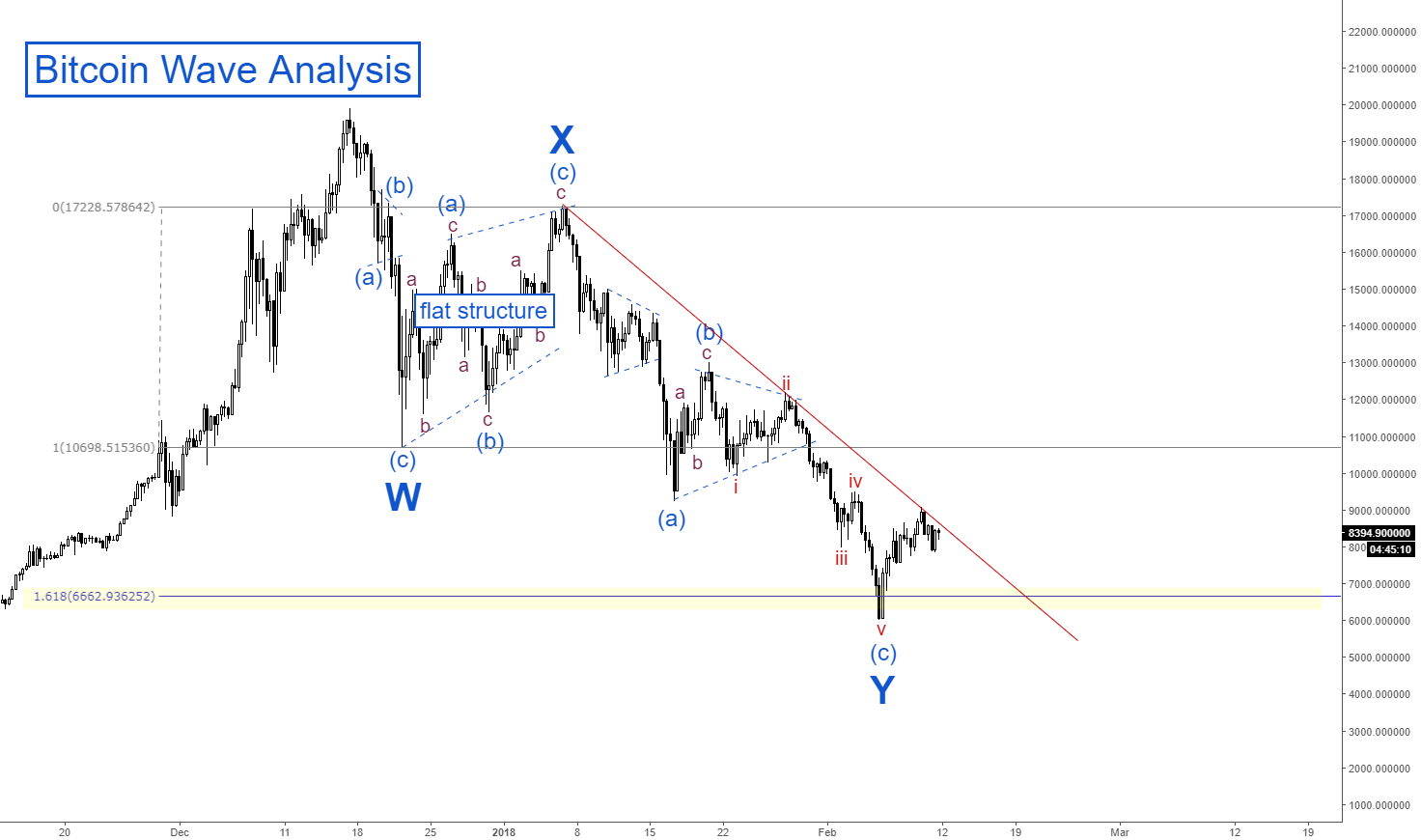 Bitcoin Wave Analysis - (WXY)