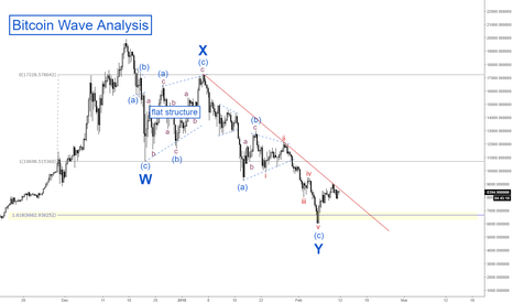 BTCUSD: Bitcoin Wave Analysis - (WXY)