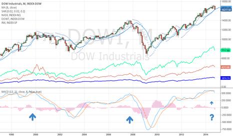 DJI: Dow since 1998