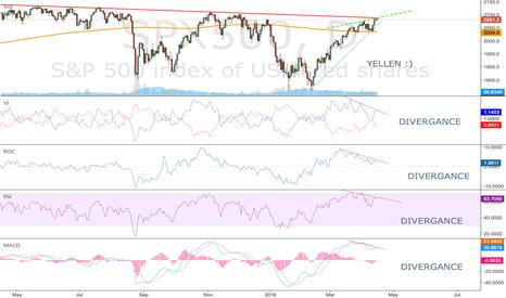 SPX500: DIVERGANCE on S&P 500