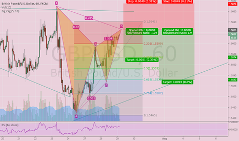 GBPUSD: Bearish Gartley Pattern