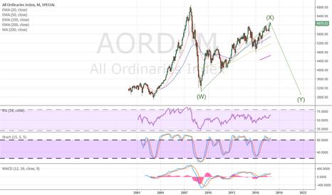 AORD: AORD ASX bear market rally