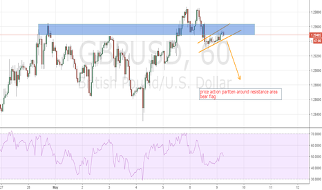 GBPUSD: Good short opportunity after we got double top