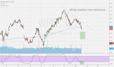 WMT: Walmart Bounce