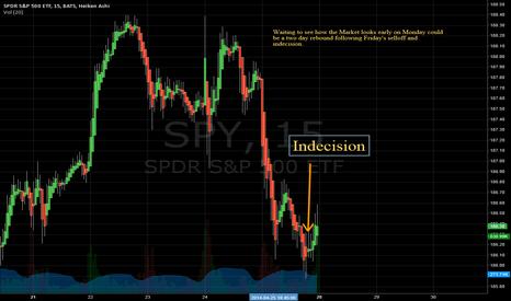 SPY: SPY swing trade idea