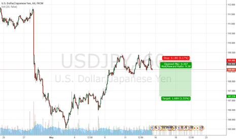 USDJPY: small drop to  complete a reversal patern