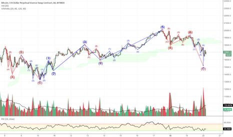 XBTUSD: Done with correction (1h candlestick)