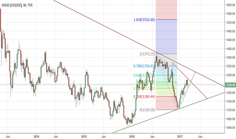GOLD: Weekly perspective - Long