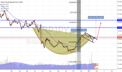 GBPJPY: DAILY HANDLE BREAK OUT TARGET 153.76 TO THEN 160.250